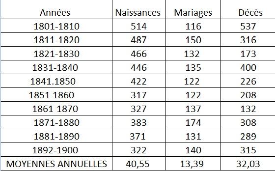 population Lussac