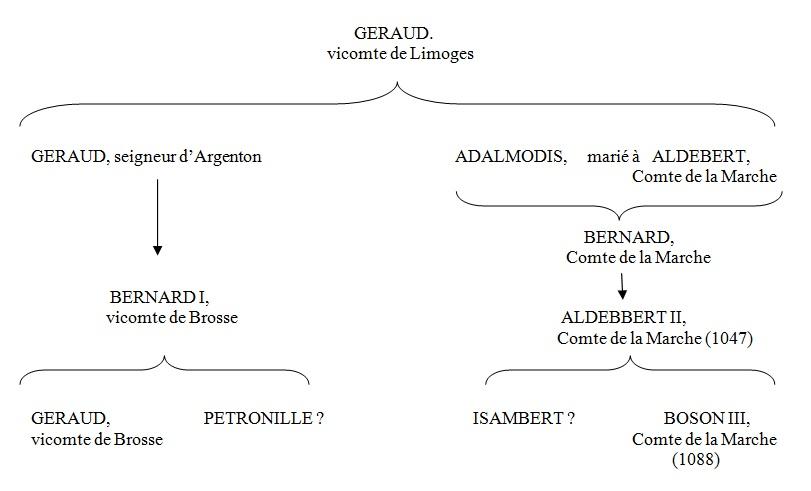 Isambert et Pétronille auraient alors été cousins