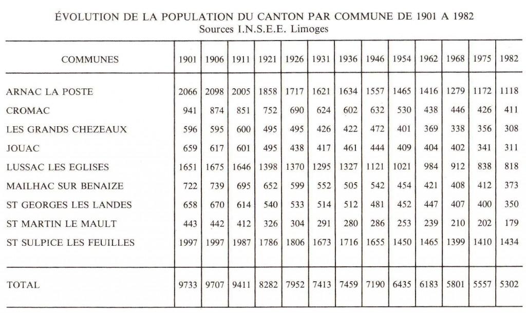 Évolution de la population du canton par commune de 1901 à 1982