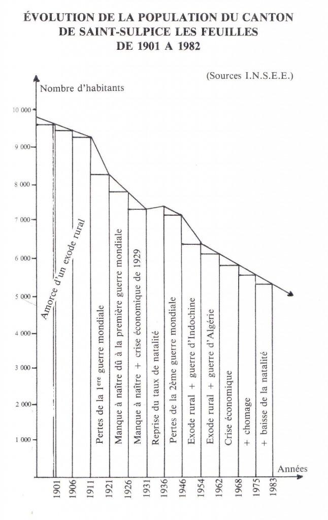 Évolution de la population du canton de Saint-Sulpice-les-Feuilles de 1901 à 1982
