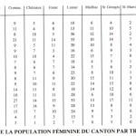 Répartition de la population féminine du canton par tranches d'âge
