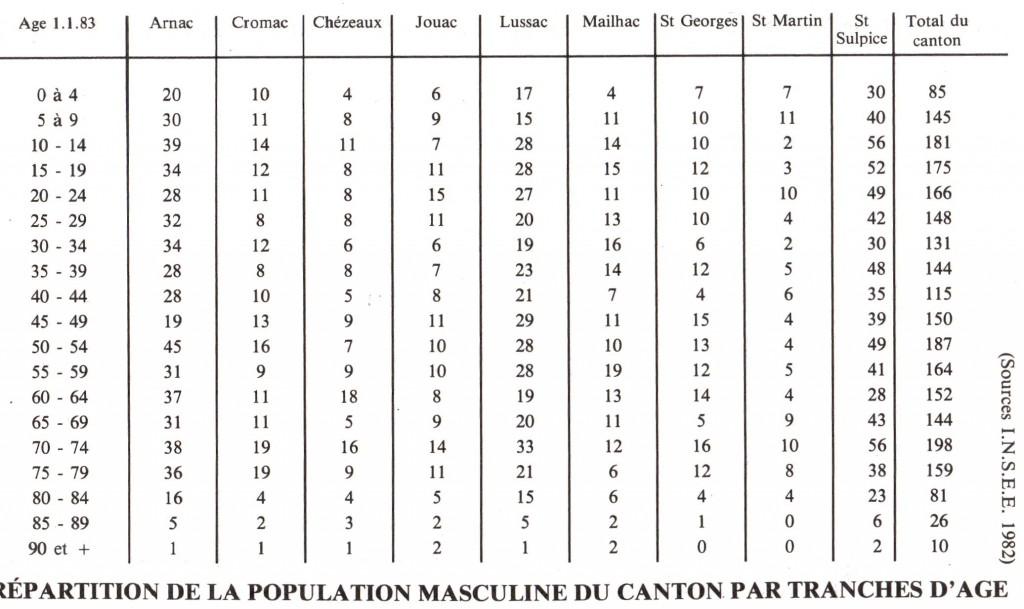 Répartition de la population masculine du canton par tranches d'âge
