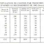 Répartition de la population du canton par tranches d'âge et secteurs d'activité d'après le recensement de 1982