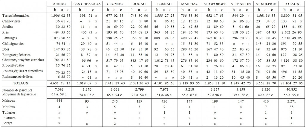 Agriculture, Statistiques cadastres